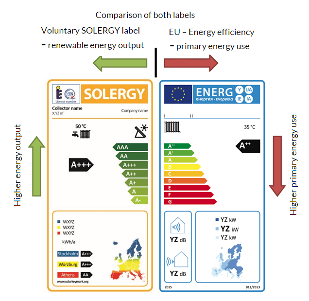 comparision between EU Energy efficiency label and SOLARGY