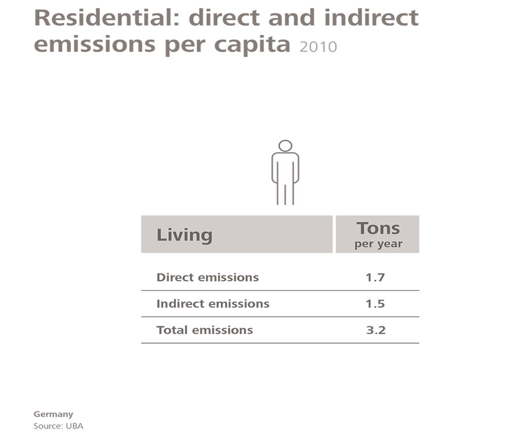 direct and indirect emission per capita