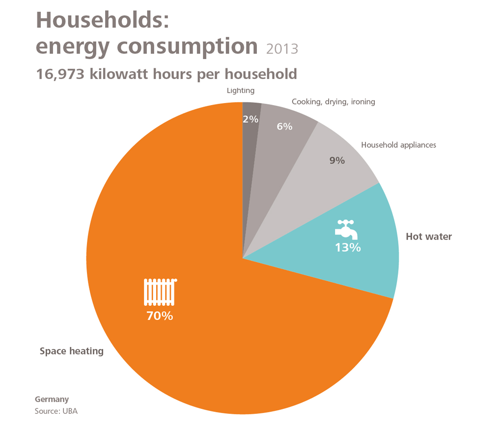 households energy consumption