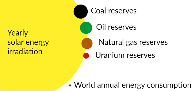 Energieresserven weltweit