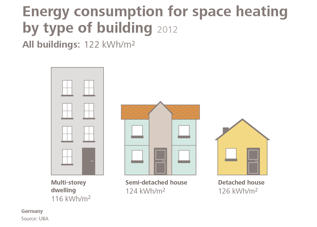 Space heating Energy consumption by type of building