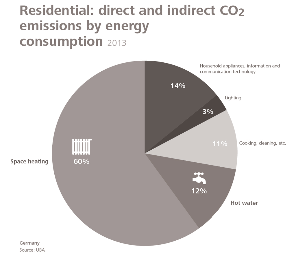 co2 emissions by energy consumption