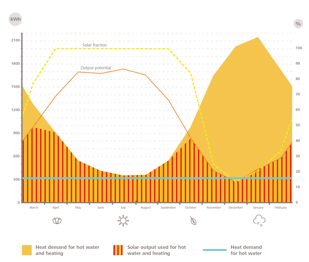 heat demand and solar output