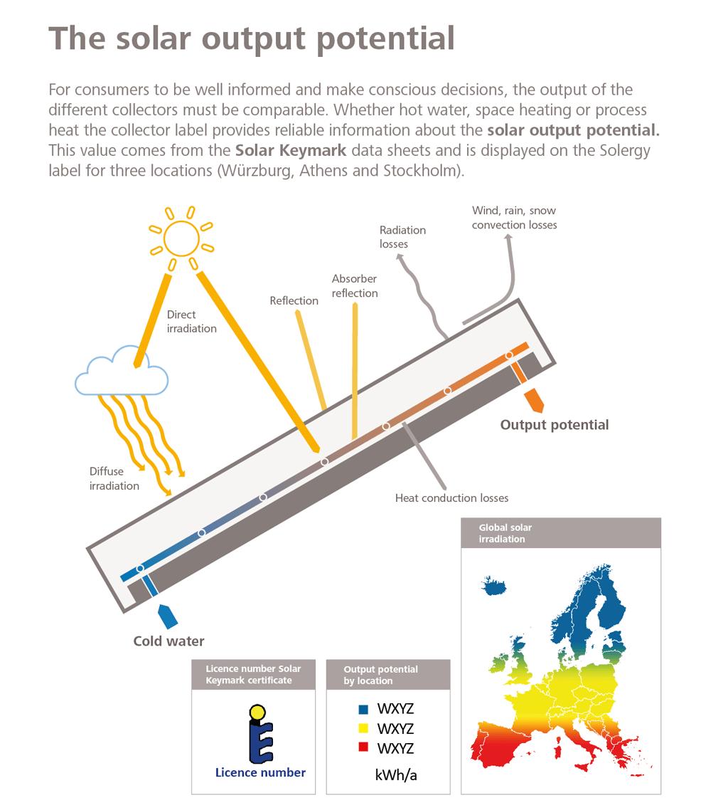 solar output potential