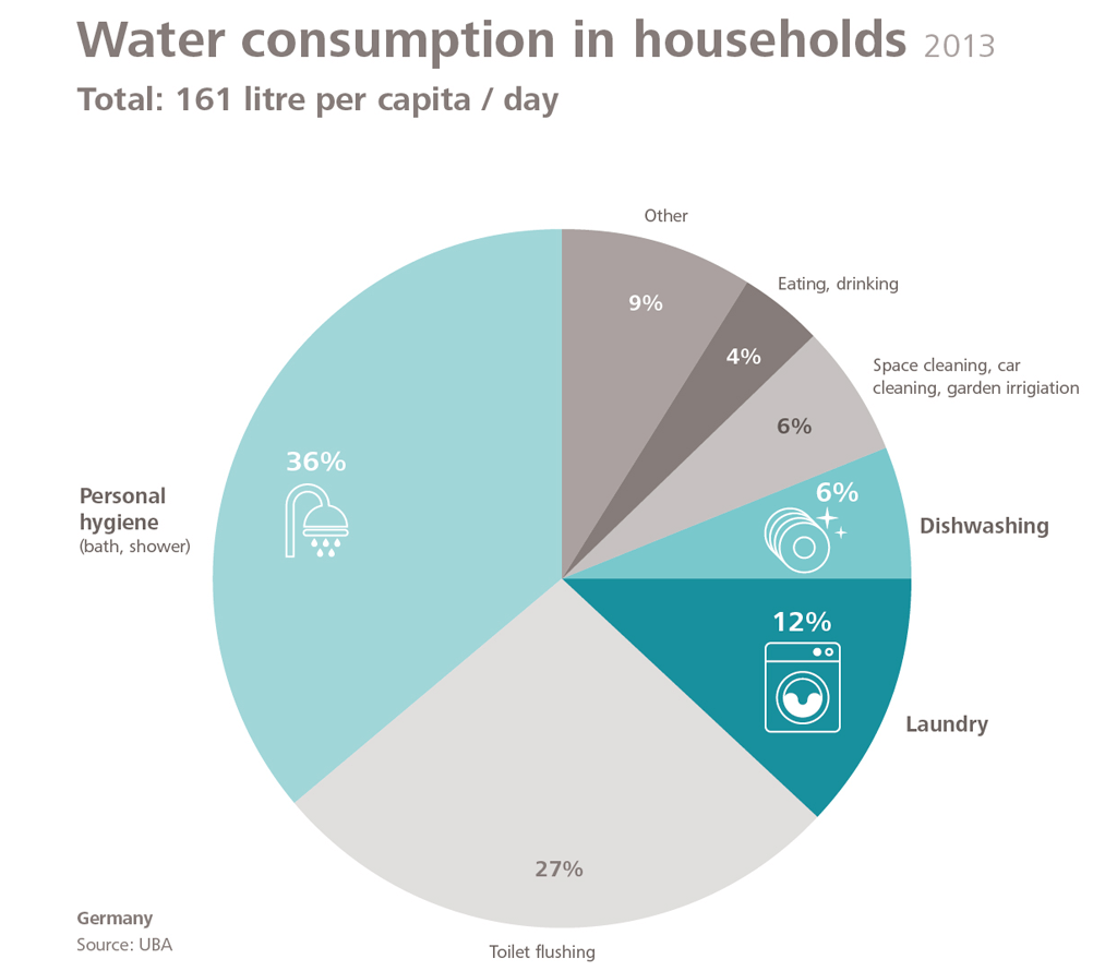 hot water consumption in households